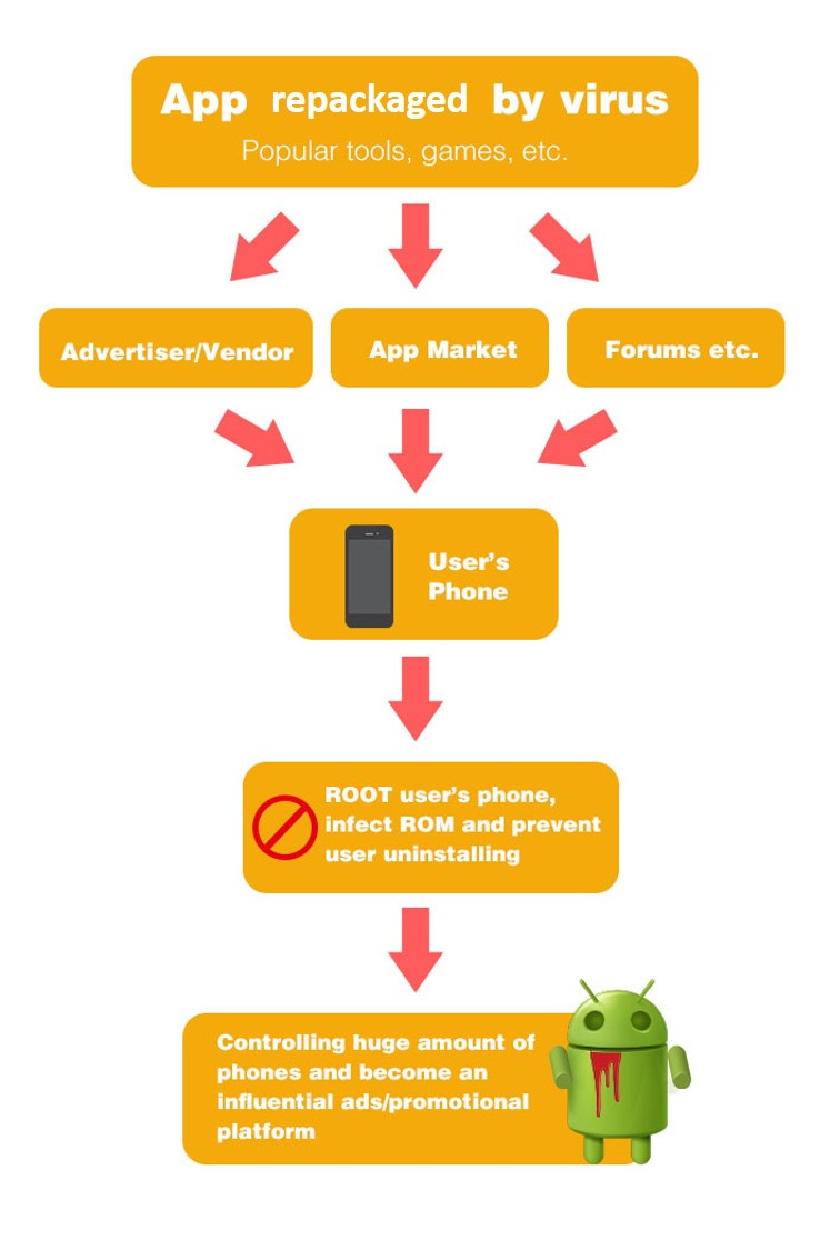 android-virus-malware-ghost-push-infografika
